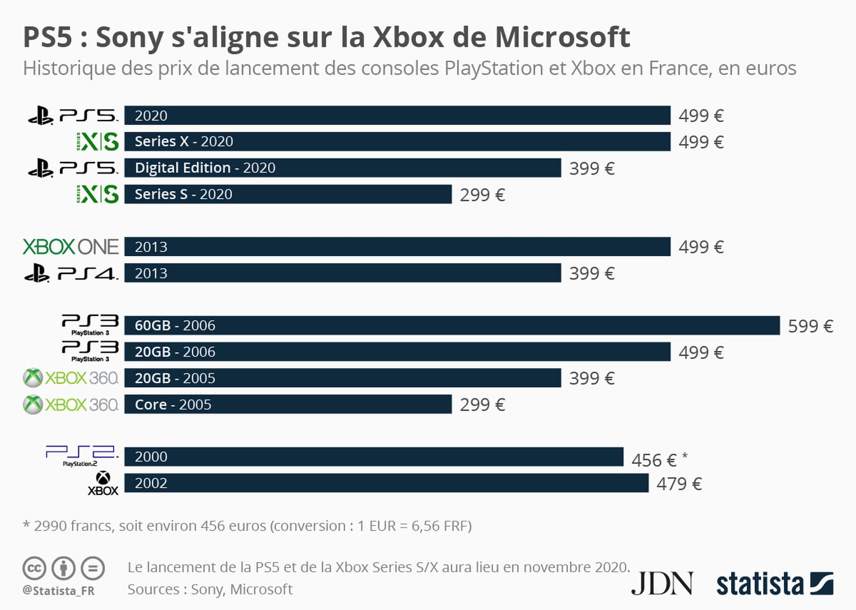 Playstation vs Xbox: vingt ans de guerre des prix