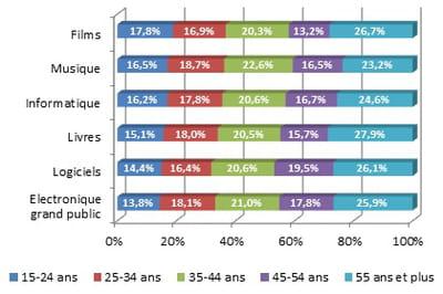 ventilation par âge de l'audience des sites marchands de produits techniques et
