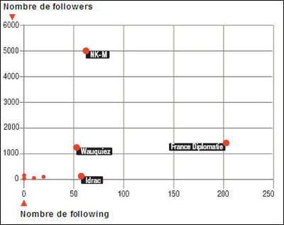 nombre d'abonnés flux de tweets selon les minitres et ministères.