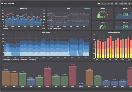 Monitoring open source: le couple Prometheus / Grafana impose sa marque
