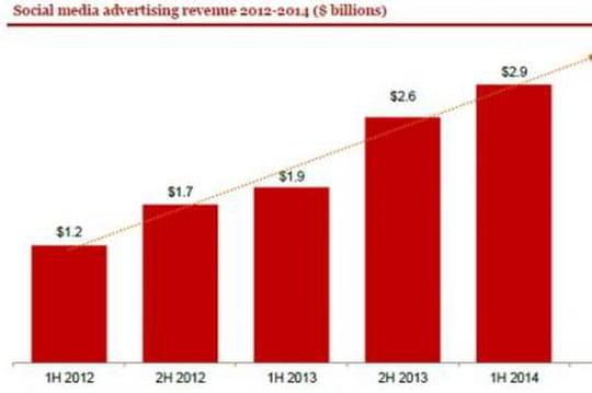Publicité : le mobile dépasse la bannière classique aux USA