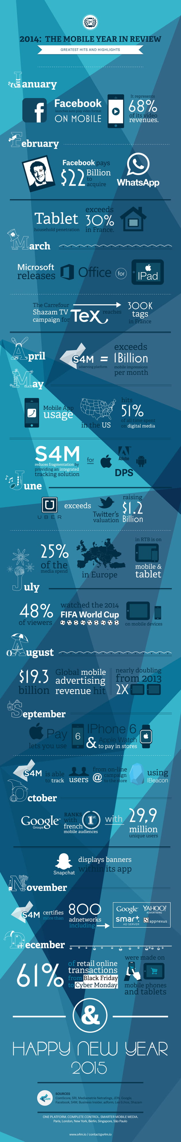 infographie s4m