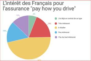 L'assurance connectée peine à convaincre les Français