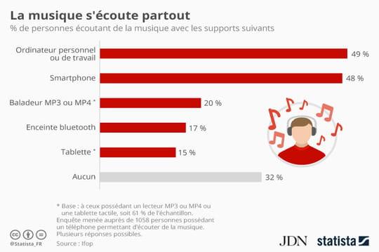 Infographie: les devices sur lesquels s'écoute le plus de musique