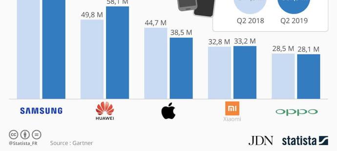 Smartphones: Huawei tire son épingle du jeu malgré le déclin du marché