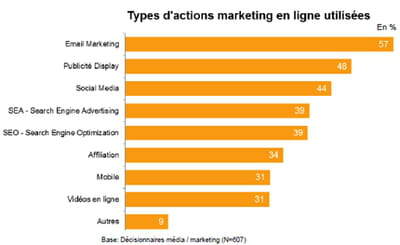 principales opérations dans l'e-marketing