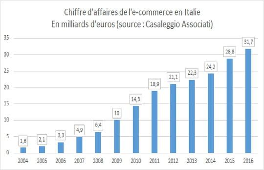Chiffre d'affaires de l'e-commerce en Italie