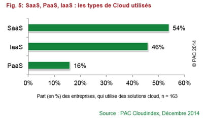 pac cloudindex
