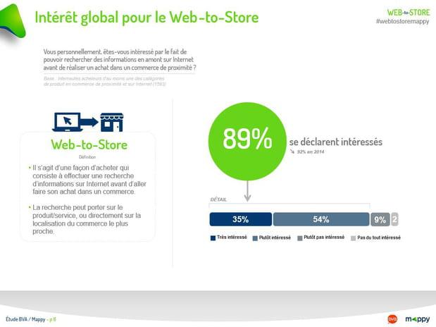 Intérêt global pour le Web-to-Store
