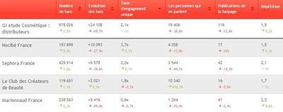 les 4 distributeurs du secteur beauté / hygiène classés selon leur taux