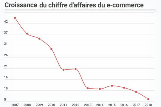 L'e-commerce français a crû de 6,13% en 2018