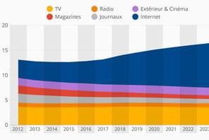 Infographie: la métamorphose du paysage publicitaire français