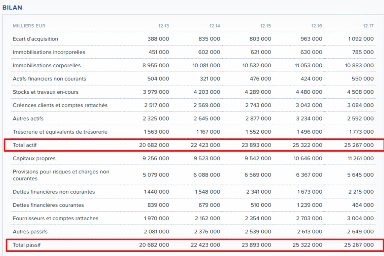 Bilan comptable: définition, exemple et modèle pdf...