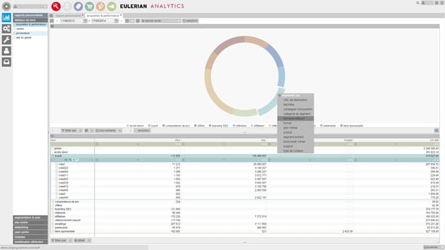 eulerian analytics acquisition et performance