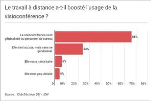 Face au Covid, la nouvelle stratégie IT des moyennes et grandes entreprises françaises