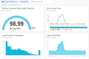 Monitoring de la performance : 4 outils cloud à la loupe