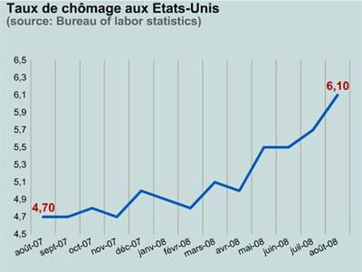 le taux de chômage aux etats-unis sur un an.