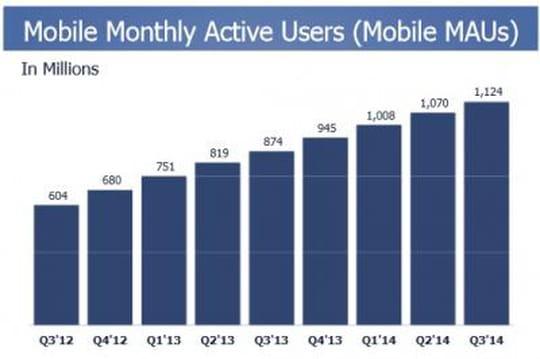 Les pertes abyssales de WhatsApp ternissent les succès de Facebook