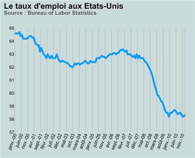 le taux d'emploi au etats-unis est historiquement bas.