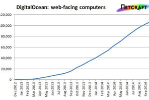 DigitalOcean : bientôt 3e plus grand cloud mondial