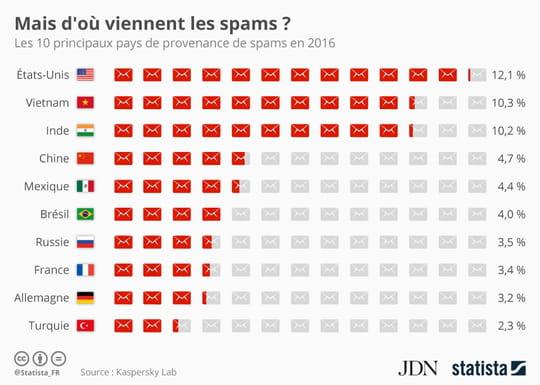 Infographie: la France, pays émettant le plus de spams en Europe