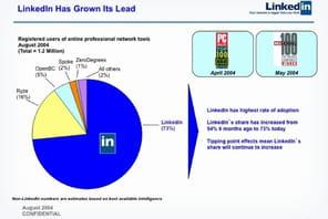 En 2004, LinkedIn a levé 10millions de dollars grâce à cette présentation