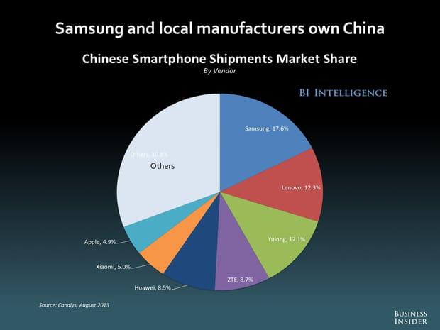 Samsung en Chine