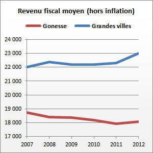 gonesse (val-d'oise) compte 26 769 habitants.