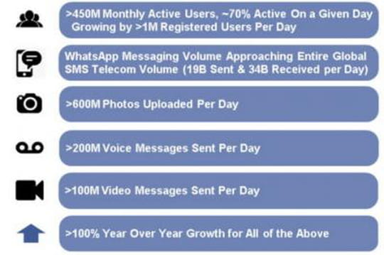 Les chiffres clés de WhatsApp en un clin d'oeil