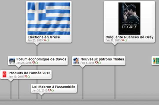 L'agenda économique de 2015en une timeline interactive