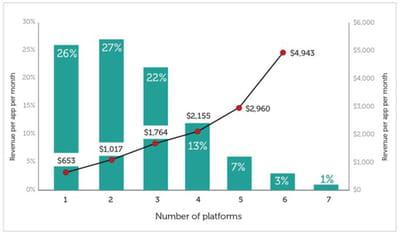 nombre de plates-formes mobiles ciblées par les développeurs, et revenu généré