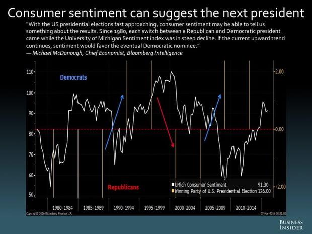 Le moral des consommateurs permet de deviner qui sera le prochain président