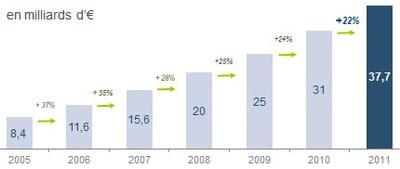 estimation des ventes sur internet en 2011