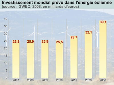 en six mois, la valeur de l'indice powershares global wind energy a chuté de