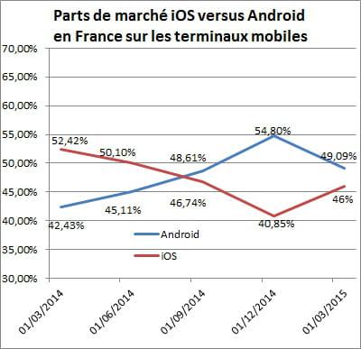 evolutionsur un an des parts de marché d'ios et d'android sur les terminaux