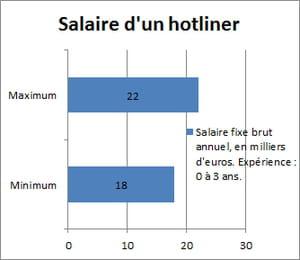 Salaire d 39 un hotliner entre 18 et 22 000 euros for Salaire d un commis de cuisine