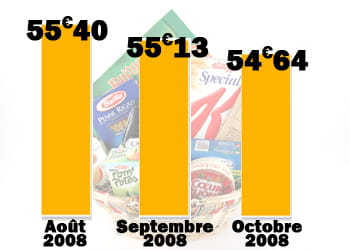 en octobre, le prix de notre panier moyen a baissé de 1,4%.
