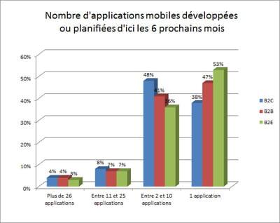 les projets d'applications pour l'entreprise montent en puissance.