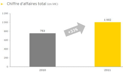 en 2011, les 108 sociétés consultées ont généré 1,002 milliard d'euros