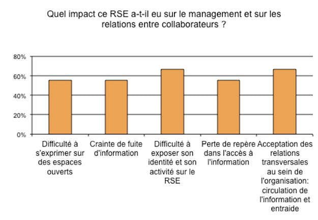 rse impacts