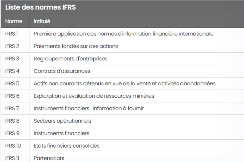 IFRS: définition et principes des normes comptables