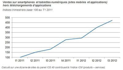 ventes sur smartphones et tablettes, à l'exclusion des téléchargements