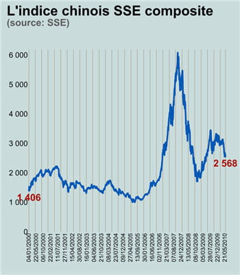 le sse composite a atteint un plus haut à la fin du mois de juillet 2009 et a