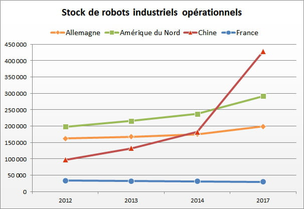 1 stocks de robots industriels bis