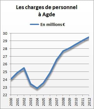 les charges de personnel d'agde se sont élevées à 29,5 millions d'euros en 2012.