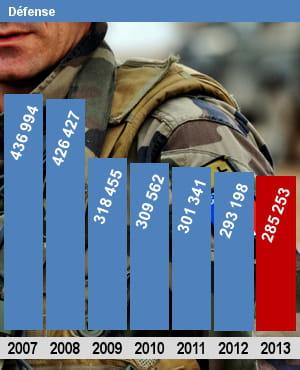 autorisations d'emplois (etpt) pour le ministère de la défense.