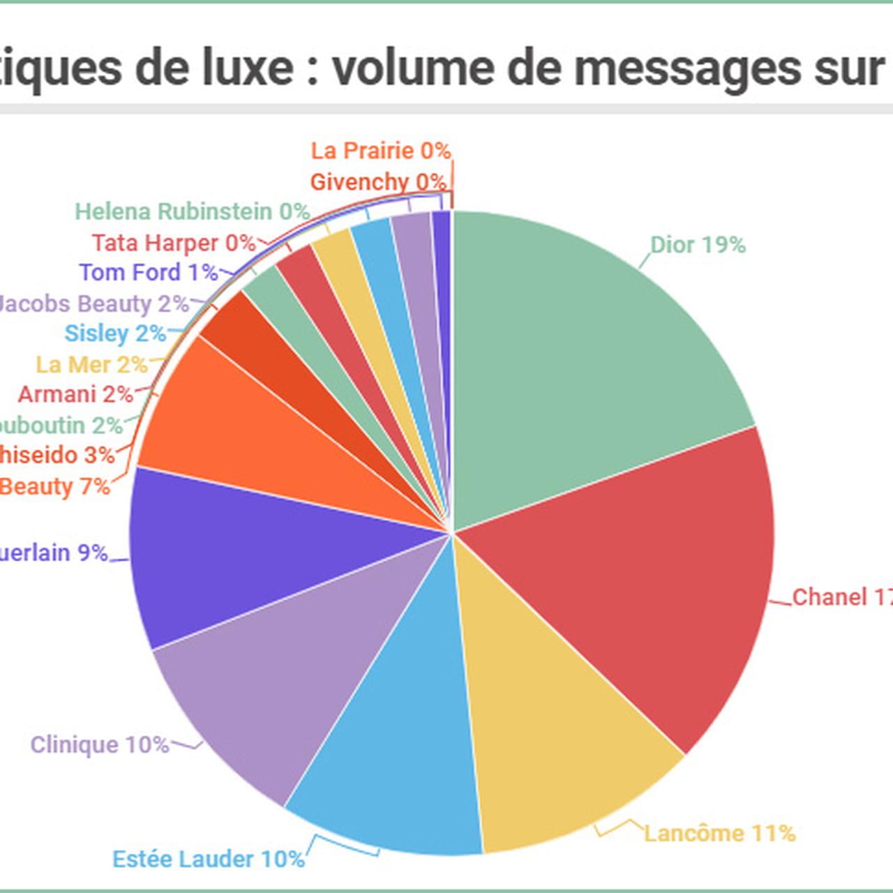 LuxeQui Sont Social France En Rois Les De Cosmétiques Du Media gY67yvbf