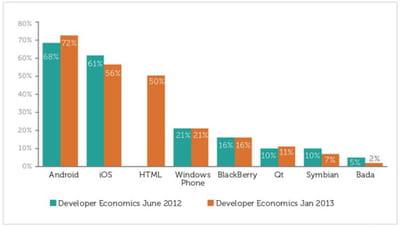 les plates-formes mobiles les plus utilisées par les développeurs dans le monde