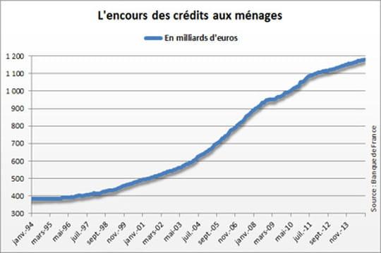 Encours de crédits aux ménages: il augmente en décembre