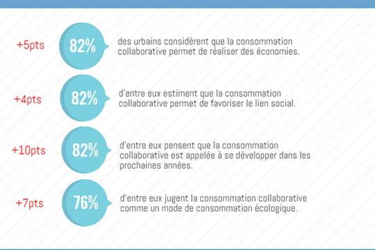 Infographie : BlaBlaCar et Airbnb connaissent la plus forte hausse de notoriété parmi les acteurs de la consommation collaborative